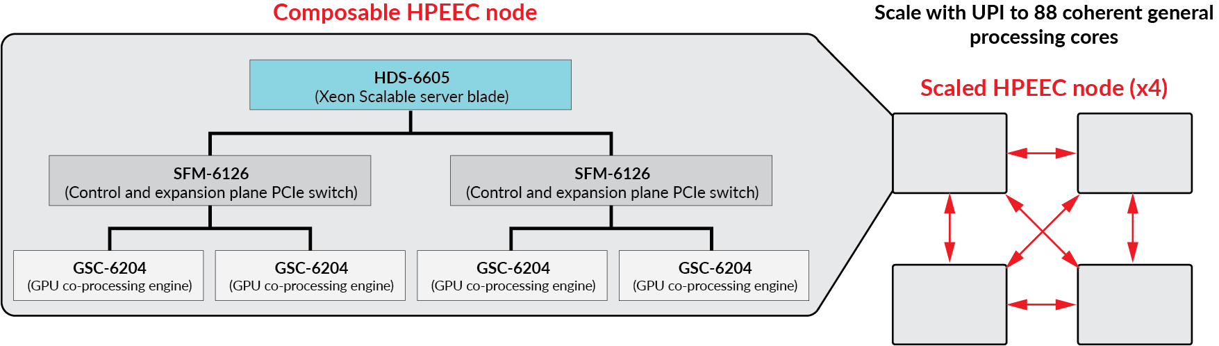 scaled-hpeec-node-x-4.png